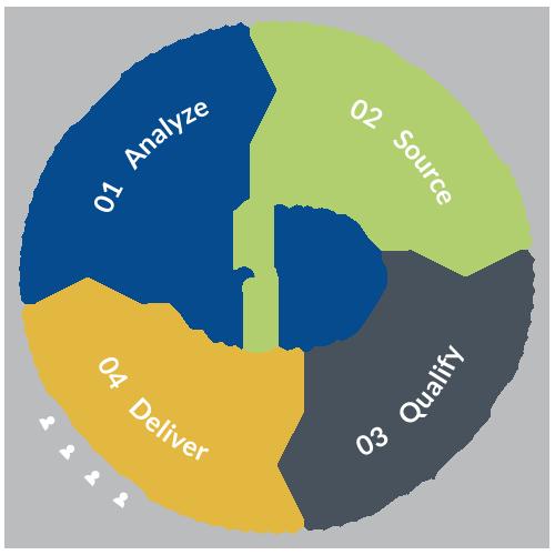 ProViso Consulting Recruitment Process